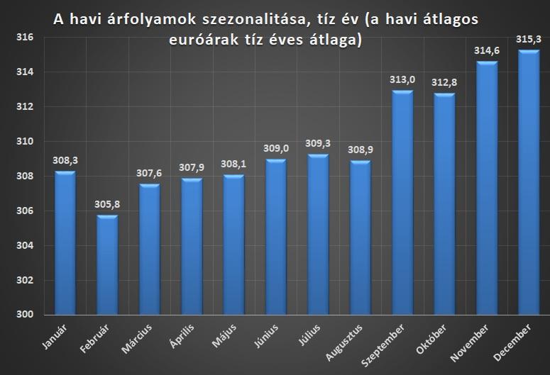 euro forint havi szezonalitas